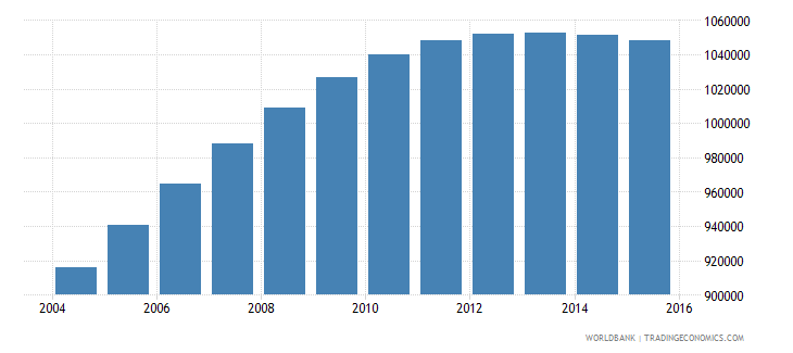 papua new guinea population ages 7 12 total wb data