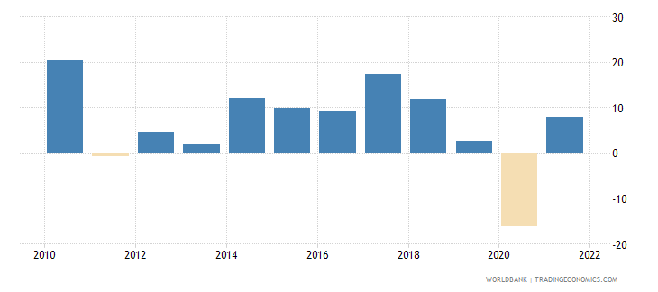 philippines exports of goods and services annual percent growth wb data