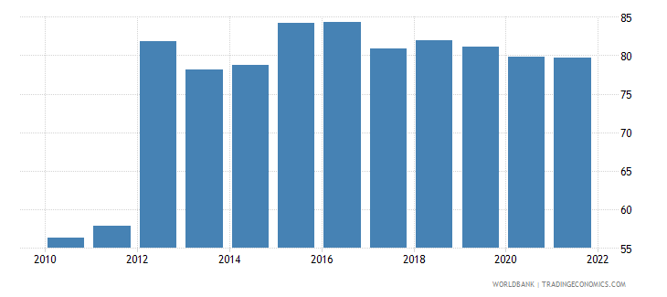 philippines manufactures exports percent of merchandise exports wb data