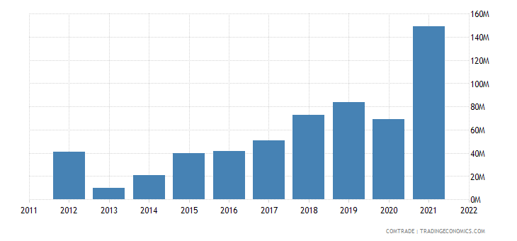 Qatar Exports of Copper and articles
