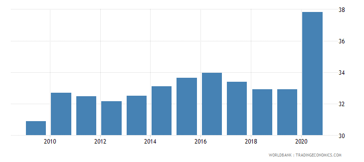 romania bank deposits to gdp percent wb data