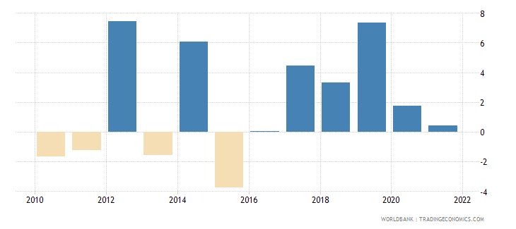 romania general government final consumption expenditure annual percent growth wb data