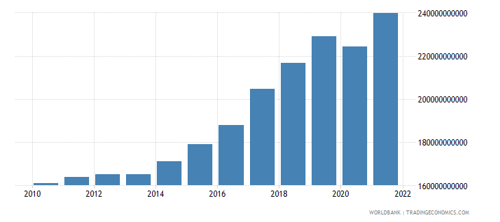 romania gross national expenditure constant 2000 us$ wb data