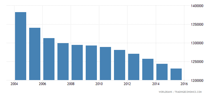 romania population ages 6 11 total wb data