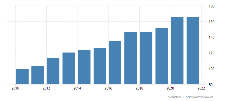 rwanda consumer price index 2005  100 wb data