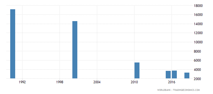 rwanda number of deaths ages 5 14 years wb data