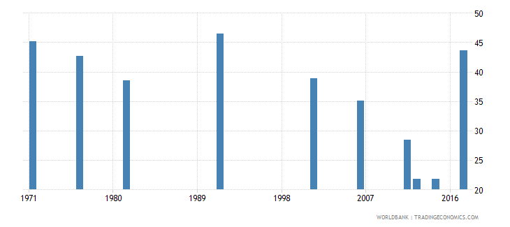 samoa labor force participation rate for ages 15 24 total percent national estimate wb data