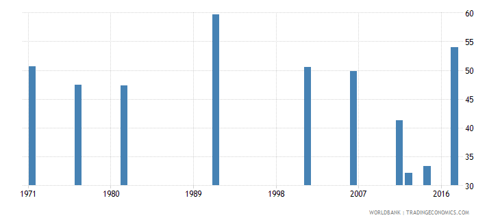 samoa labor force participation rate total percent of total population ages 15 national estimate wb data