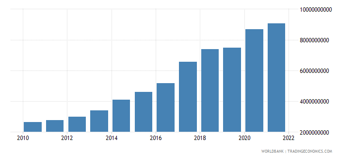 senegal gross capital formation constant 2000 us dollar wb data