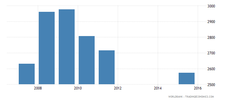 serbia government expenditure per primary student constant us$ wb data