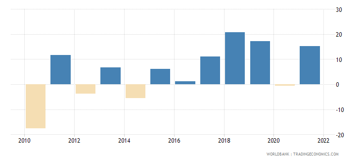 serbia gross capital formation annual percent growth wb data