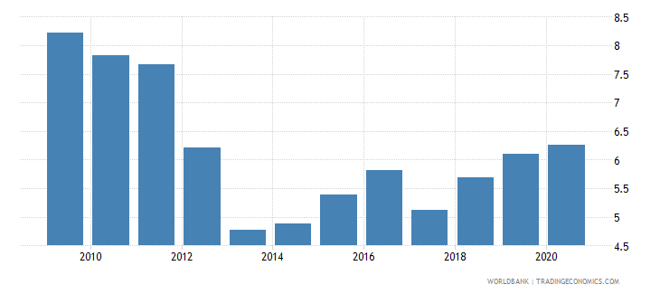 sierra leone domestic credit to private sector percent of gdp gfd wb data