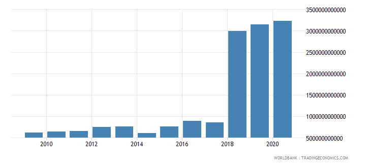 sierra leone general government final consumption expenditure constant lcu wb data