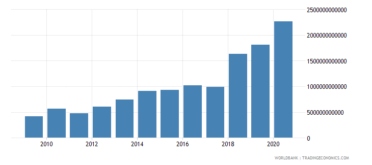 sierra leone net taxes on products current lcu wb data