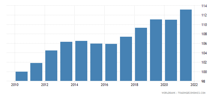 slovenia consumer price index 2005  100 wb data
