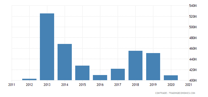 south africa imports botswana