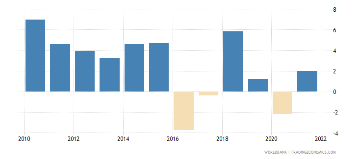 sri lanka agriculture value added annual percent growth wb data