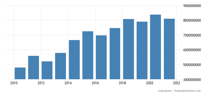 sri lanka general government final consumption expenditure us dollar wb data