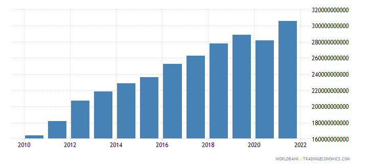sri lanka gni ppp us dollar wb data