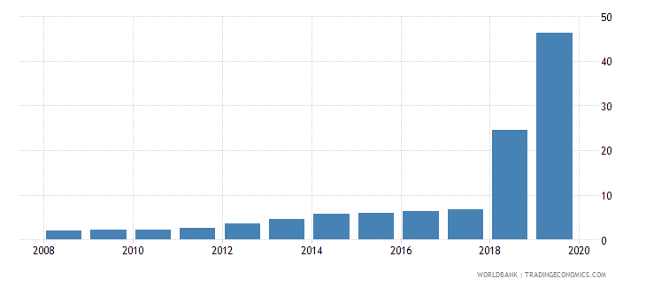 sudan official exchange rate lcu per usd period average wb data