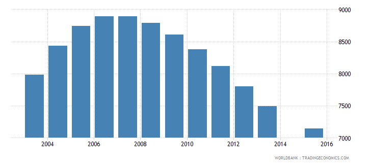 suriname population age 23 total wb data