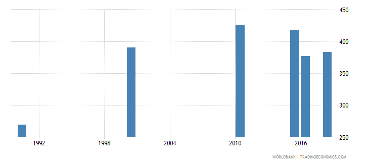 swaziland number of deaths ages 5 14 years wb data