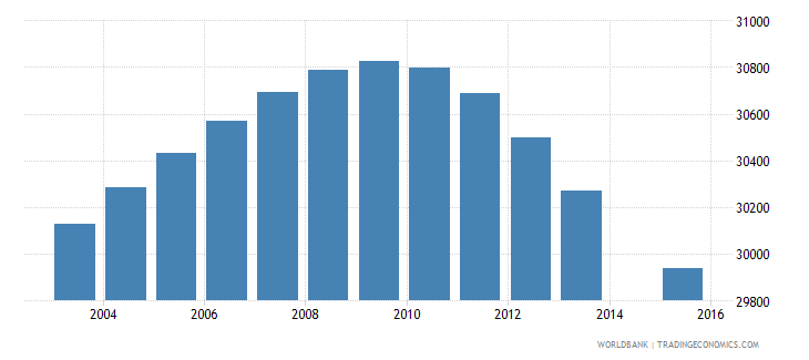 swaziland population age 0 total wb data