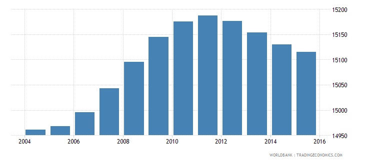 swaziland population age 1 male wb data