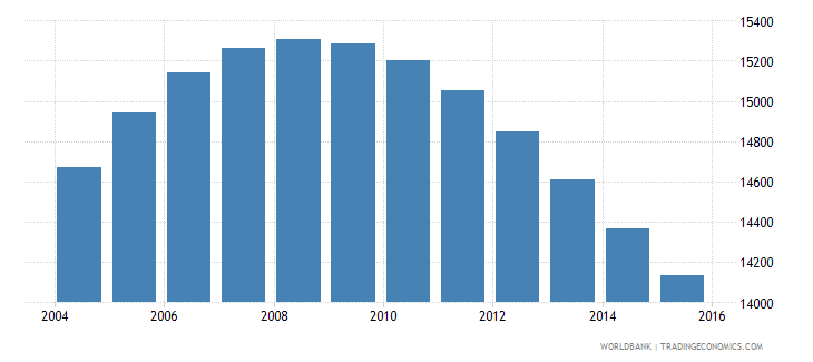 swaziland population age 17 male wb data