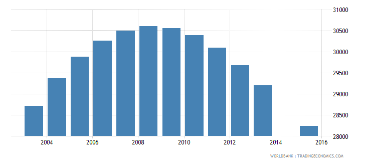 swaziland population age 17 total wb data