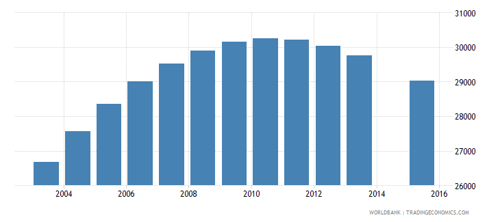 swaziland population age 19 total wb data
