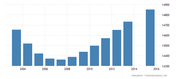 swaziland population age 3 female wb data