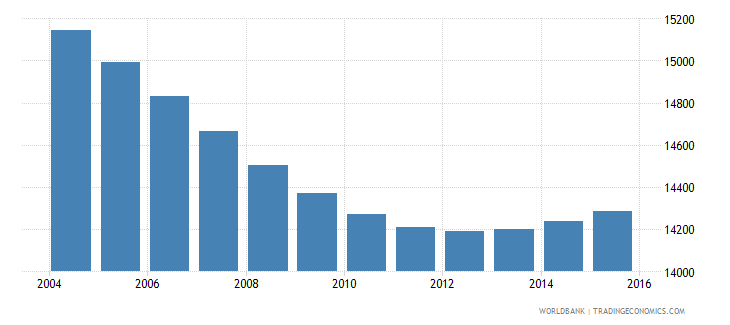 swaziland population age 9 male wb data