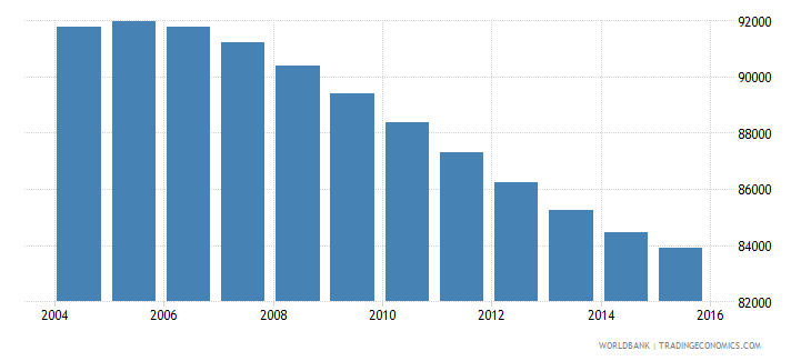 swaziland population ages 11 16 male wb data