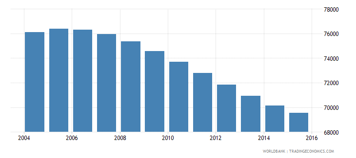 swaziland population ages 12 16 female wb data