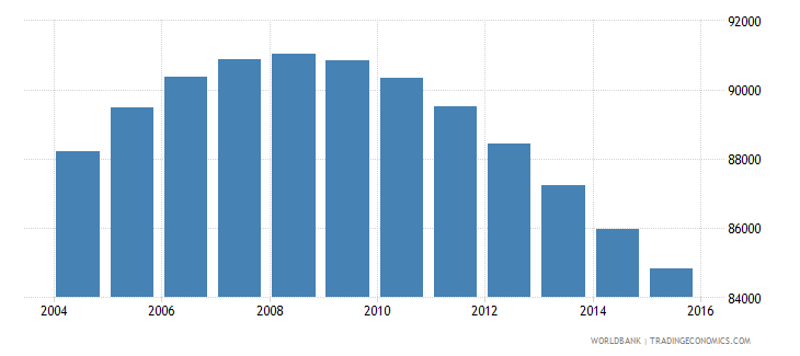 swaziland population ages 14 19 female wb data