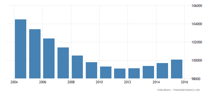 swaziland population ages 5 11 female wb data
