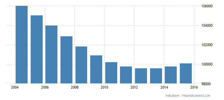 swaziland population ages 6 12 male wb data