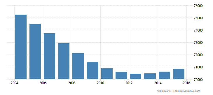 swaziland population ages 7 11 female wb data