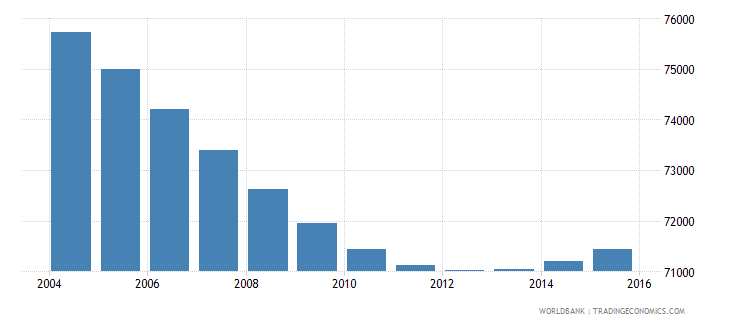 swaziland population ages 7 11 male wb data