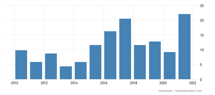 tajikistan industry value added annual percent growth wb data