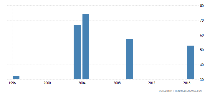 tajikistan labor force participation rate male percent of male population ages 15 national estimate wb data