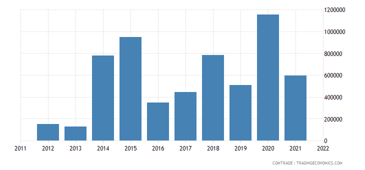 Tanzania Imports from France of Instruments and Appliances