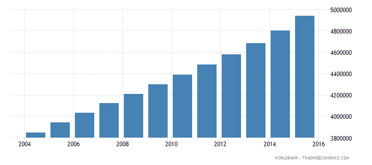 tanzania population ages 15 24 male wb data
