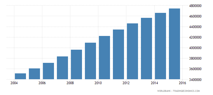 tanzania population ages 6 12 female wb data