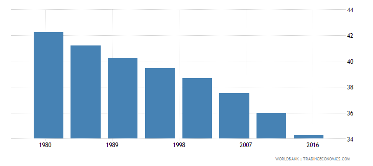 tanzania rural population male percent of total wb data