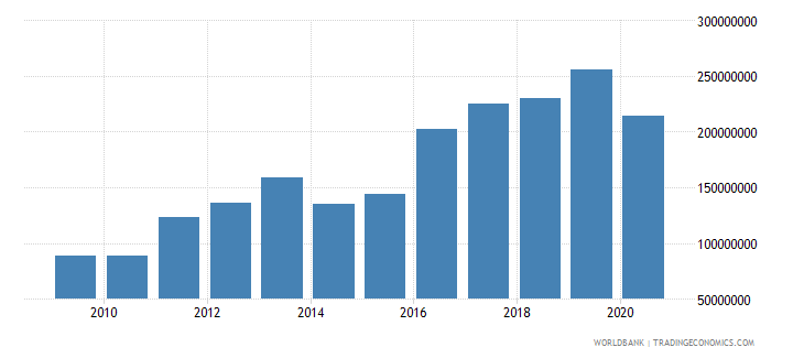 tonga exports of goods and services current lcu wb data