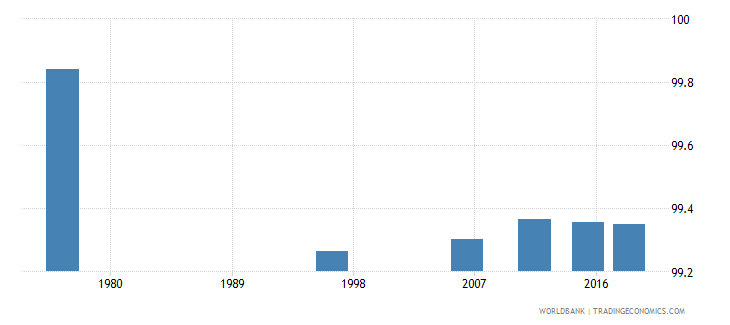 tonga literacy rate youth male percent of males ages 15 24 wb data