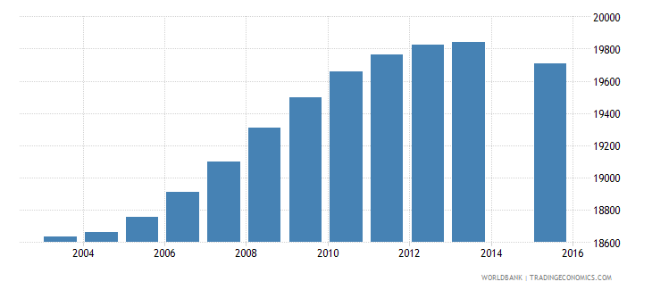 trinidad and tobago population age 1 total wb data