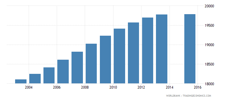 trinidad and tobago population age 2 total wb data